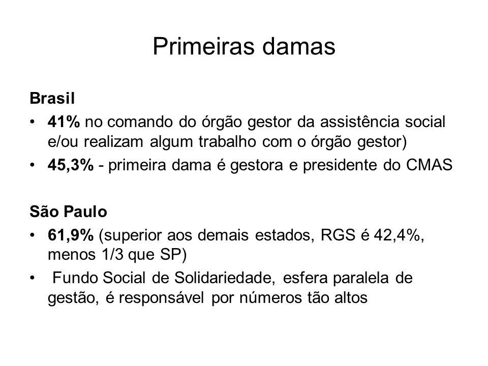 Primeiras damas Brasil 41% no comando do órgão gestor da assistência social e/ou realizam algum trabalho com o órgão gestor) 45,3% - primeira dama é gestora e presidente do CMAS São Paulo 61,9% (superior aos demais estados, RGS é 42,4%, menos 1/3 que SP) Fundo Social de Solidariedade, esfera paralela de gestão, é responsável por números tão altos