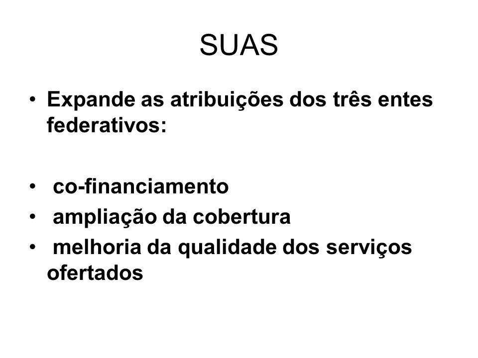 SUAS Expande as atribuições dos três entes federativos: co-financiamento ampliação da cobertura melhoria da qualidade dos serviços ofertados