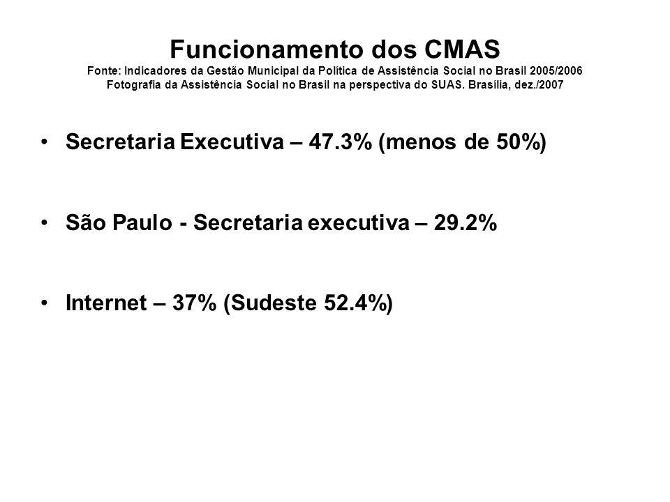 Funcionamento dos CMAS Fonte: Indicadores da Gestão Municipal da Política de Assistência Social no Brasil 2005/2006 Fotografia da Assistência Social no Brasil na perspectiva do SUAS.