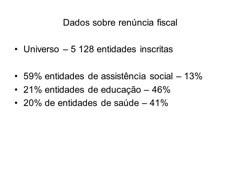 Dados sobre renúncia fiscal Universo – 5 128 entidades inscritas 59% entidades de assistência social – 13% 21% entidades de educação – 46% 20% de entidades de saúde – 41%