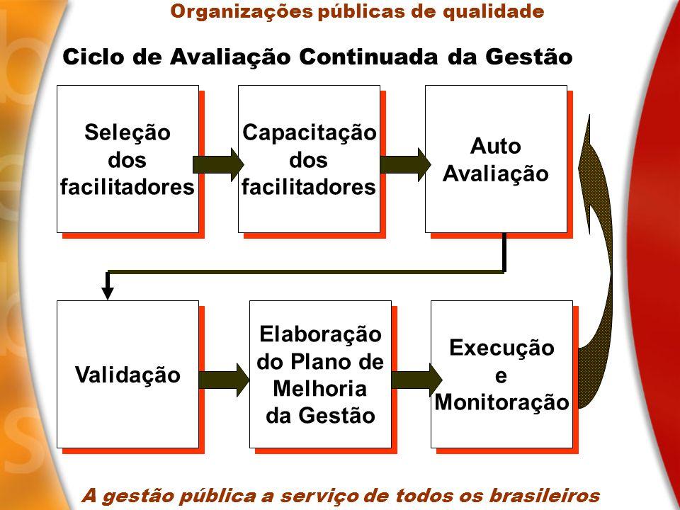 Seleção dos facilitadores Seleção dos facilitadores A gestão pública a serviço de todos os brasileiros Capacitação dos facilitadores Capacitação dos facilitadores Auto Avaliação Auto Avaliação Validação Elaboração do Plano de Melhoria da Gestão Elaboração do Plano de Melhoria da Gestão Execução e Monitoração Execução e Monitoração Ciclo de Avaliação Continuada da Gestão Organizações públicas de qualidade