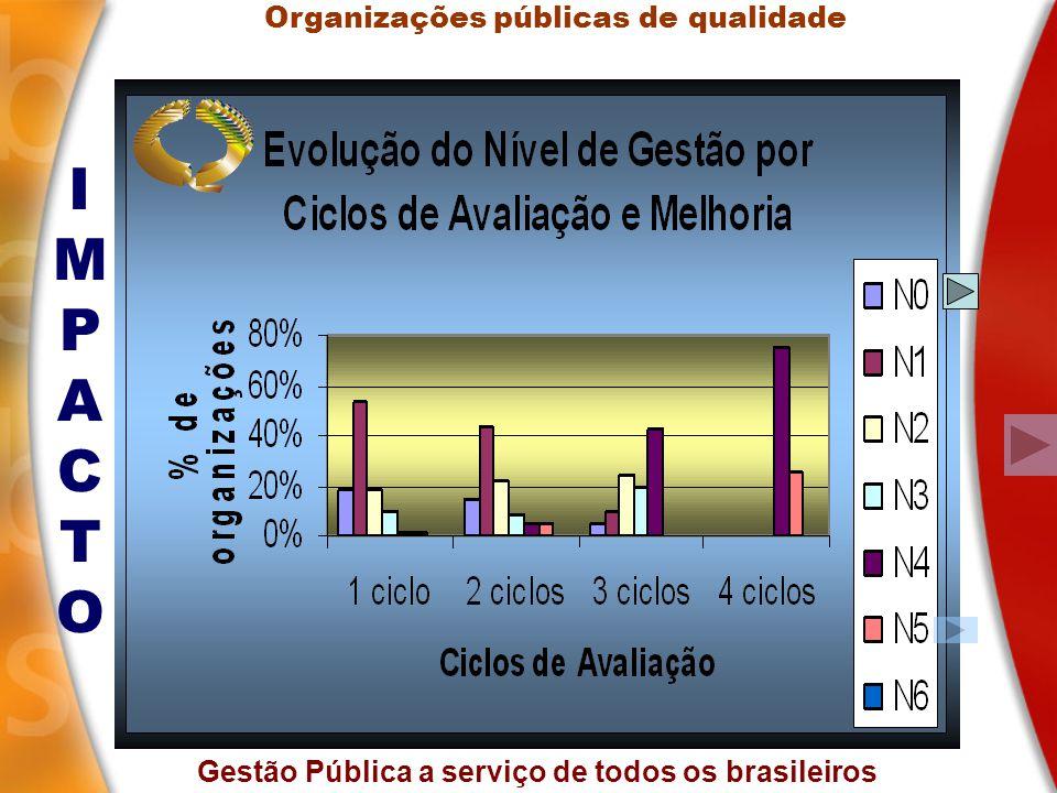 Gestão Pública a serviço de todos os brasileiros IMPACTOIMPACTO Organizações públicas de qualidade