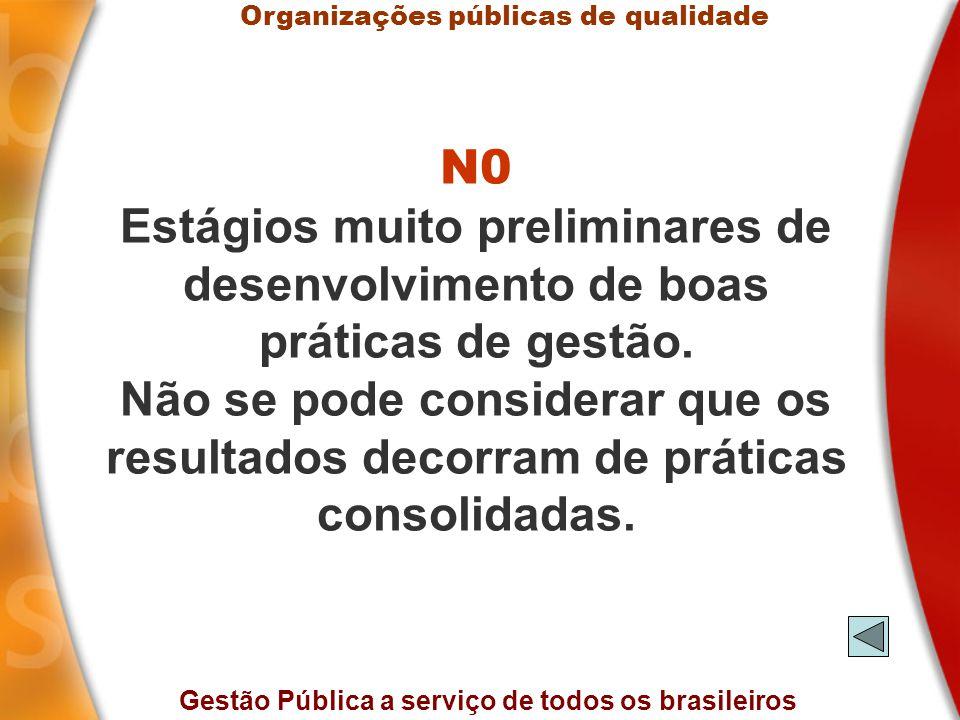 Gestão Pública a serviço de todos os brasileiros N0 Estágios muito preliminares de desenvolvimento de boas práticas de gestão.