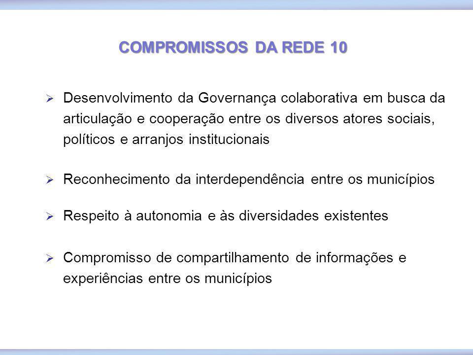 COMPROMISSOS DA REDE 10 Desenvolvimento da Governança colaborativa em busca da articulação e cooperação entre os diversos atores sociais, políticos e