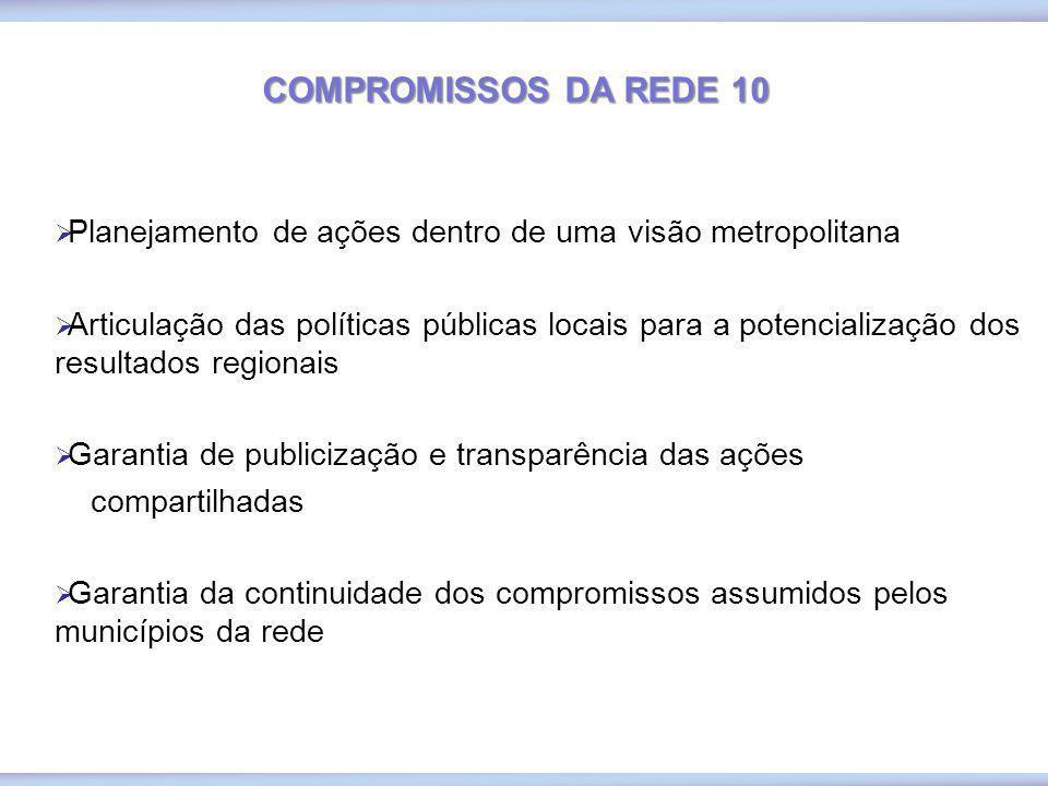COMPROMISSOS DA REDE 10 Planejamento de ações dentro de uma visão metropolitana Articulação das políticas públicas locais para a potencialização dos r