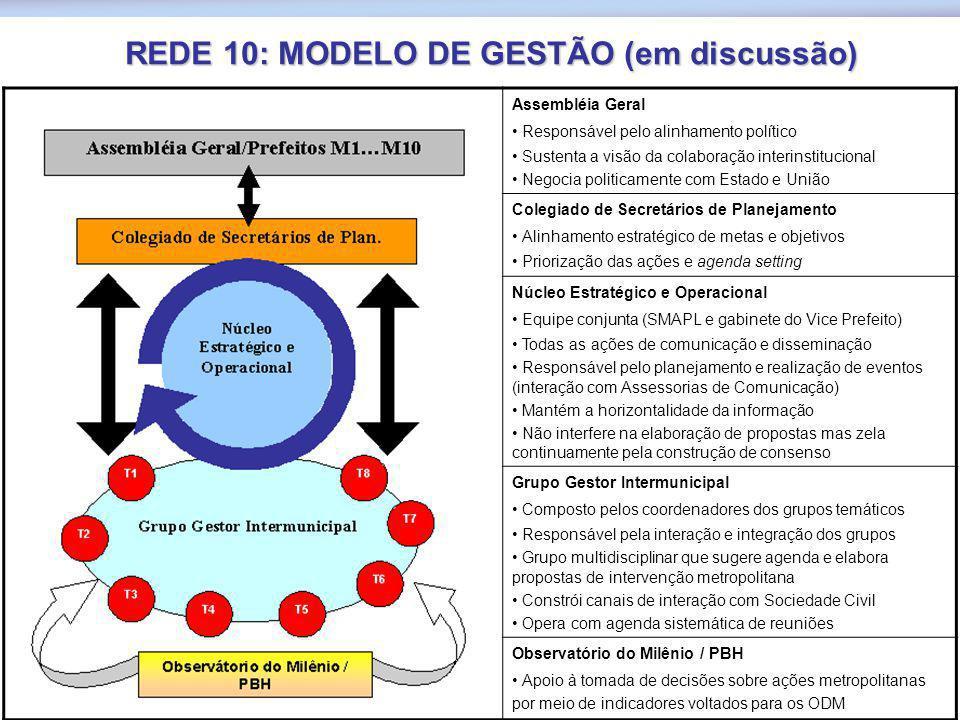 REDE 10: MODELO DE GESTÃO (em discussão) Assembléia Geral Responsável pelo alinhamento político Sustenta a visão da colaboração interinstitucional Neg
