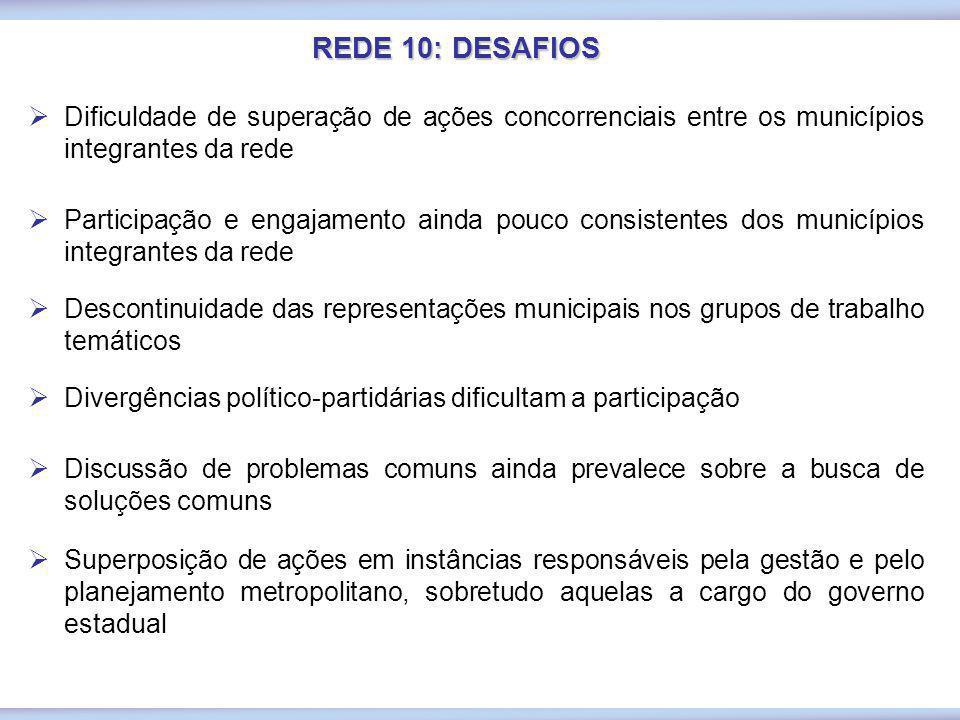 REDE 10: DESAFIOS Dificuldade de superação de ações concorrenciais entre os municípios integrantes da rede Participação e engajamento ainda pouco cons
