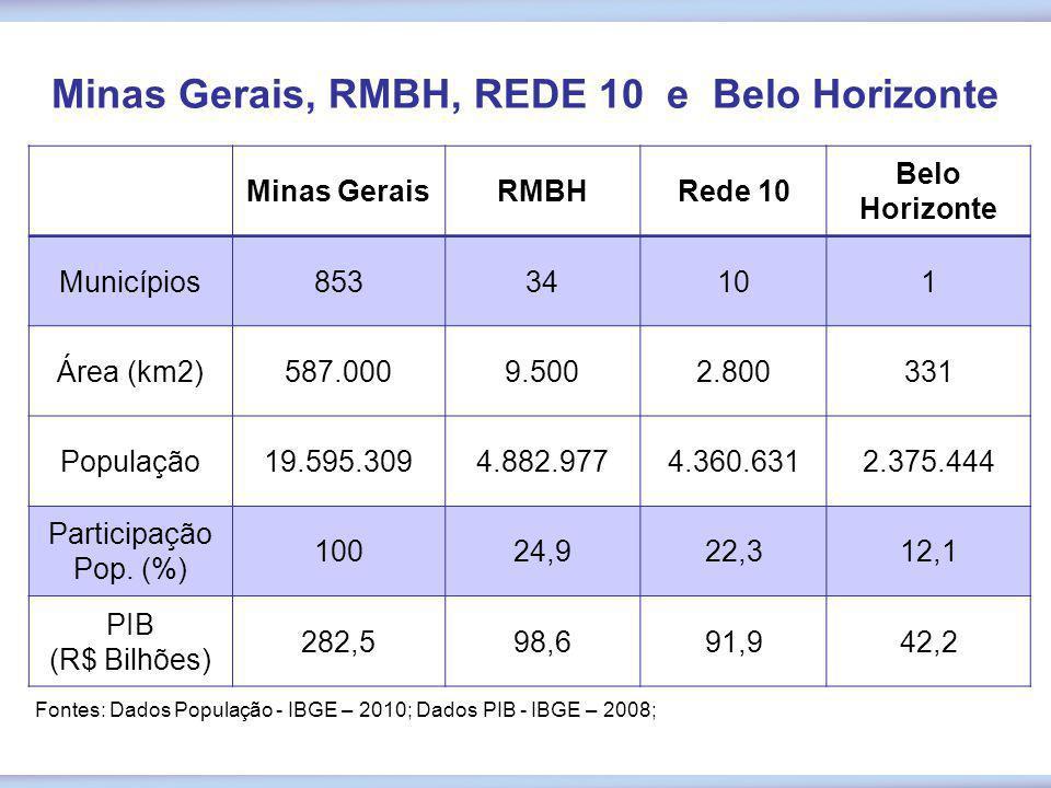 Minas GeraisRMBHRede 10 Belo Horizonte Municípios85334101 Área (km2)587.0009.5002.800331 População19.595.3094.882.9774.360.6312.375.444 Participação P