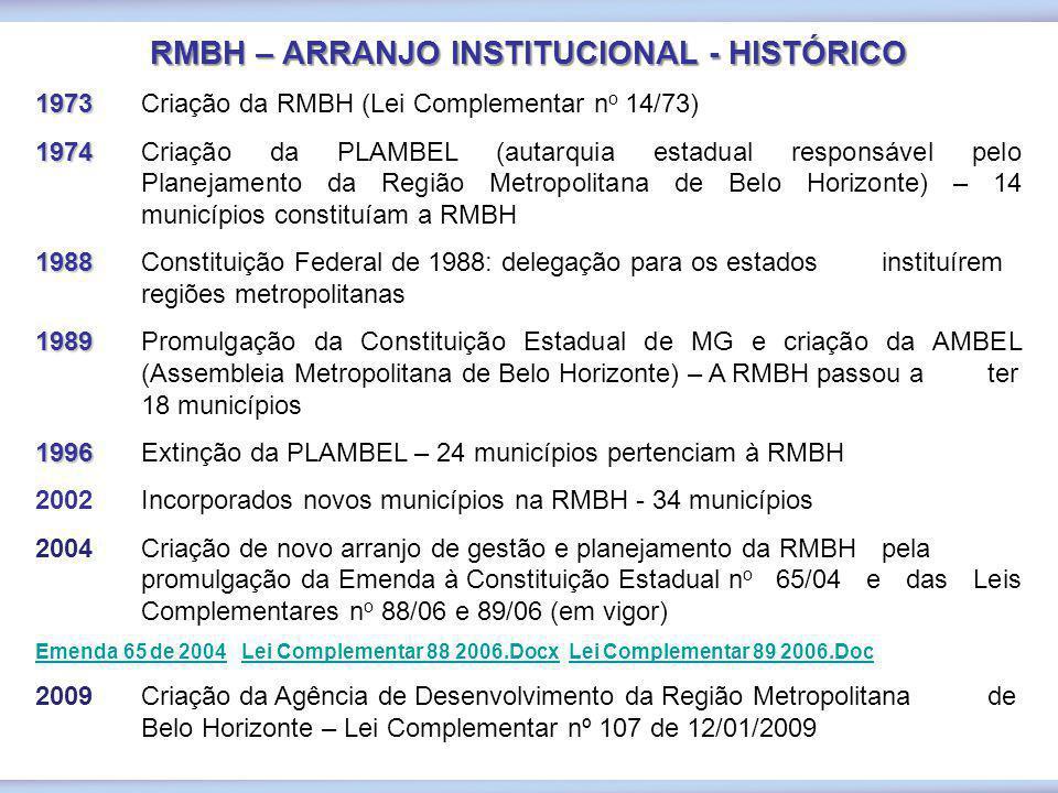 1973 1973 Criação da RMBH (Lei Complementar n o 14/73) 1974 1974 Criação da PLAMBEL (autarquia estadual responsável pelo Planejamento da Região Metrop