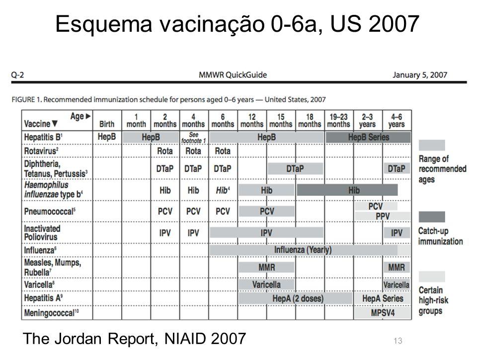 13 Esquema vacinação 0-6a, US 2007 The Jordan Report, NIAID 2007