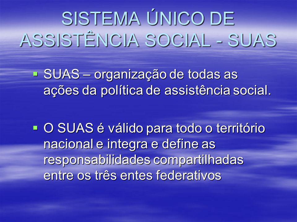 SISTEMA ÚNICO DE ASSISTÊNCIA SOCIAL - SUAS -propõe articulação entre os três eixos balisadores: > Gestão > Financiamento e > Controle social