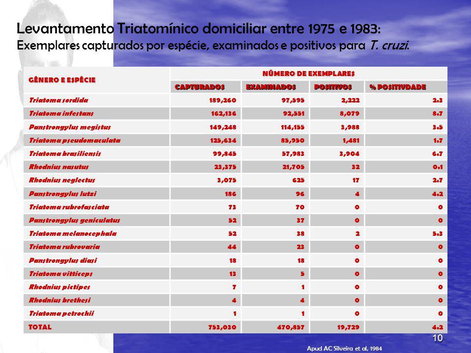 10 Levantamento Triatomínico domiciliar entre 1975 e 1983: Exemplares capturados por espécie, examinados e positivos para T.