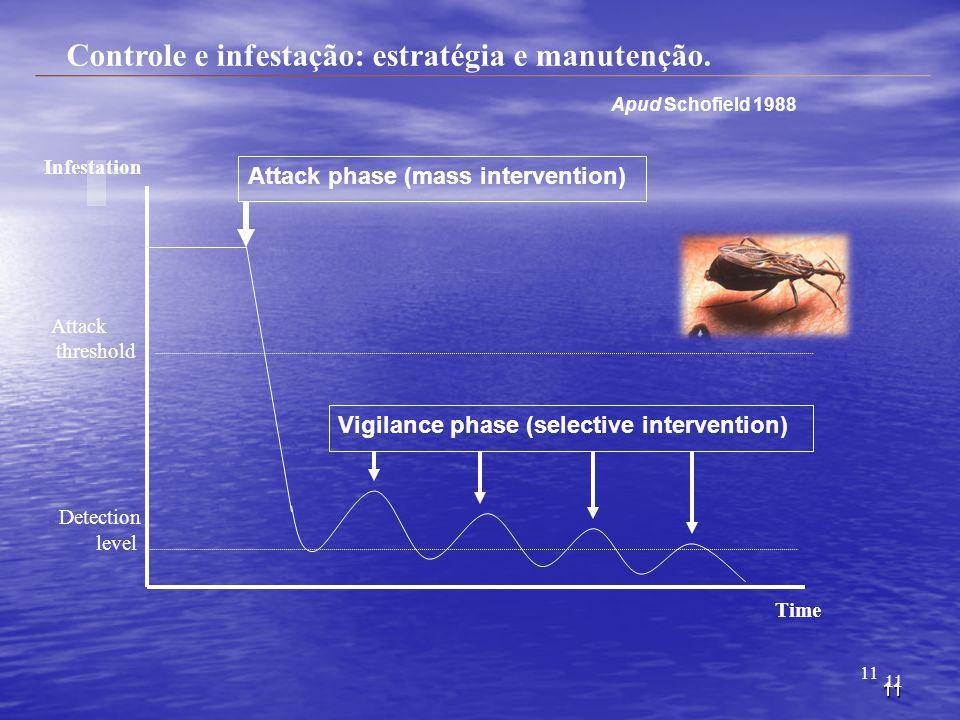 11 Controle e infestação: estratégia e manutenção. Infestation Time Attack phase (mass intervention) Vigilance phase (selective intervention) Detectio