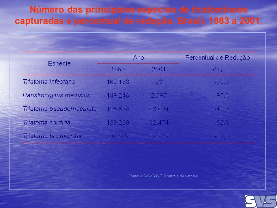 23 Número das principaies espécies de triatomineos capturadas e percentual de redução. Brasil, 1983 a 2001. Fonte: MS/SVS/G.T. Controle de vetores