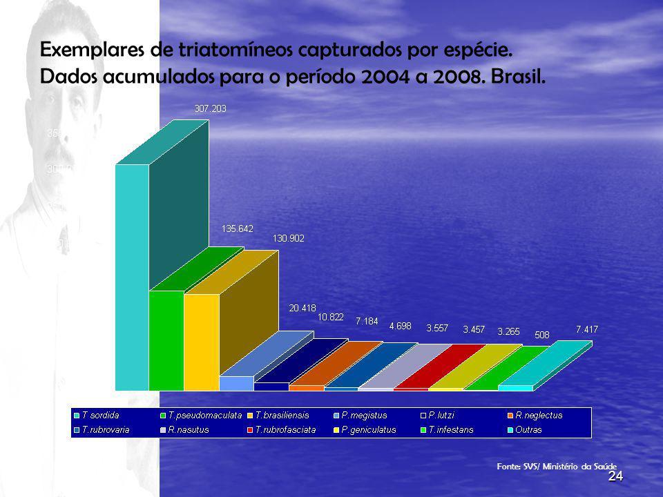 24 Exemplares de triatomíneos capturados por espécie. Dados acumulados para o período 2004 a 2008. Brasil. Fonte: SVS/ Ministério da Saúde