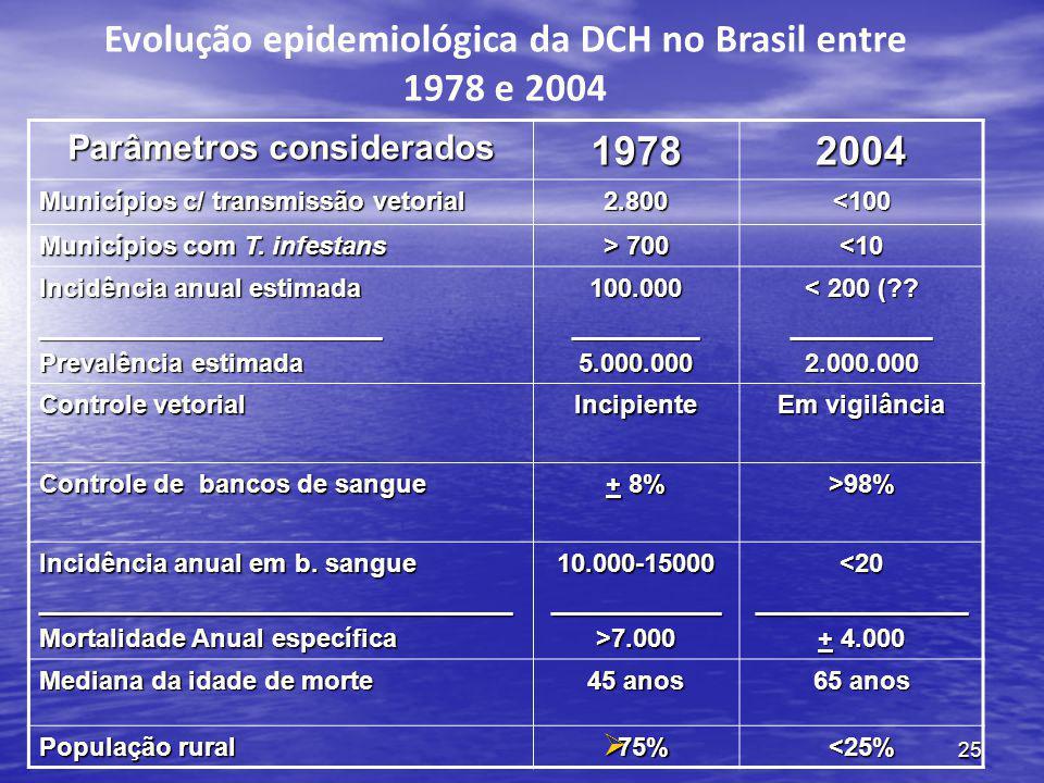 25 Evolução epidemiológica da DCH no Brasil entre 1978 e 2004 Parâmetros considerados 19782004 Municípios c/ transmissão vetorial 2.800<100 Municípios com T.