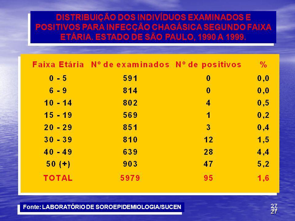 27 DISTRIBUIÇÃO DOS INDIVÍDUOS EXAMINADOS E POSITIVOS PARA INFECÇÃO CHAGÁSICA SEGUNDO FAIXA ETÁRIA. ESTADO DE SÃO PAULO, 1990 A 1999. Fonte: LABORATÓR