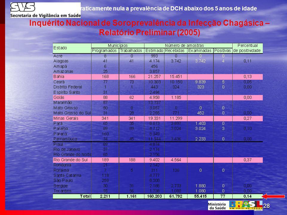 28 Inquérito Nacional de Soroprevalência da Infecção Chagásica – Relatório Preliminar (2005) Em 2005 era praticamente nula a prevalência de DCH abaixo