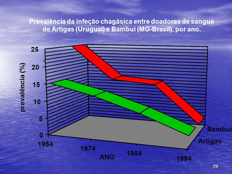 29 1964 1974 1984 1994 ANO Artigas Bambuí 0 5 10 15 20 25 prevalência (%) Prevalência da infeção chagásica entre doadores de sangue de Artigas (Uruguai) e Bambuí (MG-Brasil), por ano.