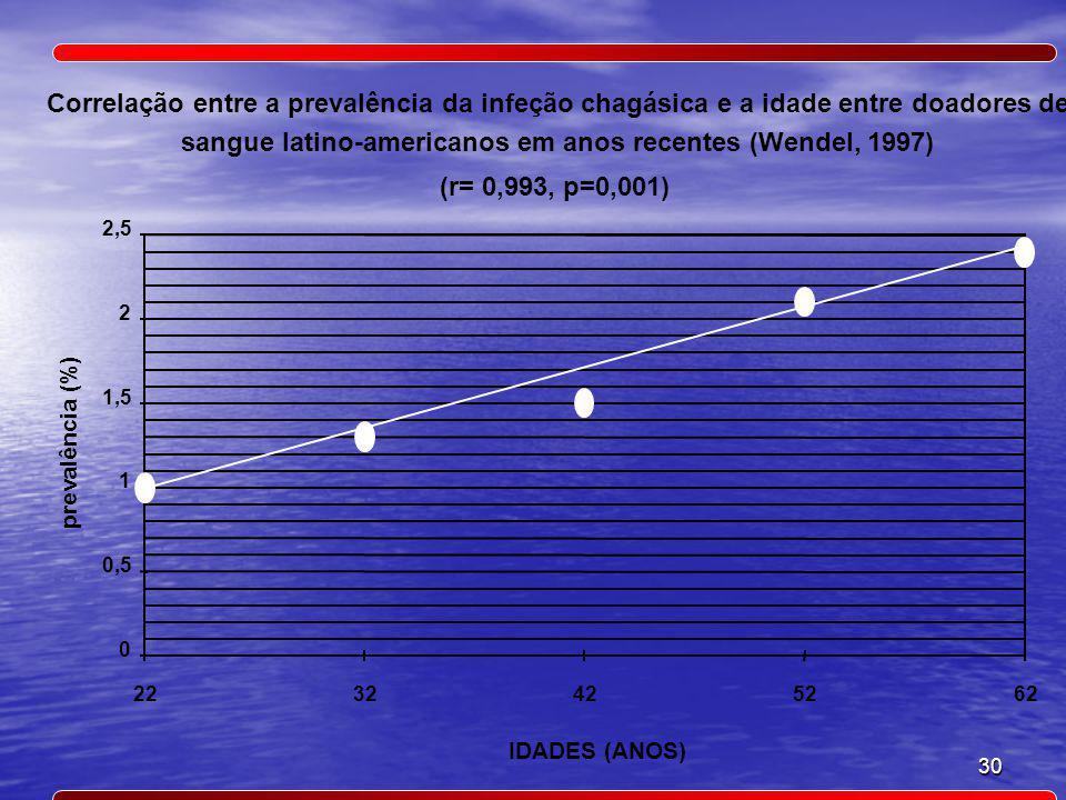 30 Correlação entre a prevalência da infeção chagásica e a idade entre doadores de sangue latino-americanos em anos recentes (Wendel, 1997) (r= 0,993, p=0,001) prevalência (%) IDADES (ANOS) 0 0,5 1 1,5 2 2,5 2232425262