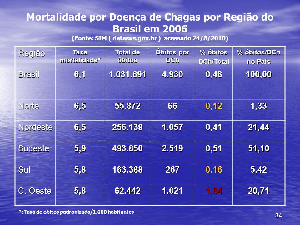34 Mortalidade por Doença de Chagas por Região do Brasil em 2006 (Fonte: SIM ( datasus.gov.br ) acessado 24/8/2010) Região Taxa mortalidade* Total de óbitos Óbitos por DCh % óbitos DCh/Total % óbitos/DCh no País Brasil6,11.031.6914.9300,48100,00 Norte6,555.872660,121,33 Nordeste6,5256.1391.0570,4121,44 Sudeste5,9493.8502.5190,5151,10 Sul5,8163.3882670,165,42 C.