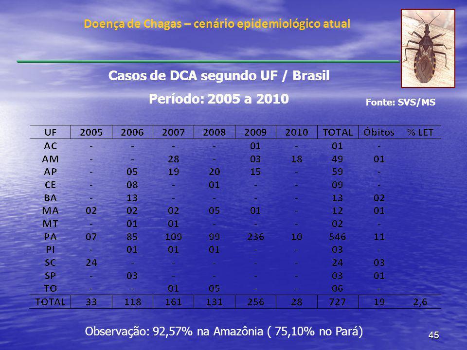 45 Doença de Chagas – cenário epidemiológico atual Casos de DCA segundo UF / Brasil Período: 2005 a 2010 Fonte: SVS/MS Observação: 92,57% na Amazônia ( 75,10% no Pará)