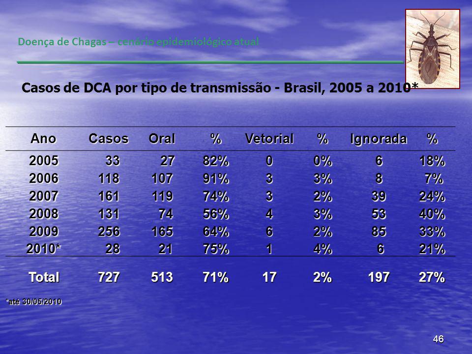 46 Doença de Chagas – cenário epidemiológico atual AnoCasosOral%Vetorial%Ignorada% 2005 33 33 27 2782%00%618% 200611810791%33%8 7% 7% 200716111974%32%3924% 2008131 74 7456%43%5340% 200925616564%62%8533% 2010* 28 28 21 2175%14% 621% Total72751371%172%19727% *até 30/05/2010 Casos de DCA por tipo de transmissão - Brasil, 2005 a 2010*