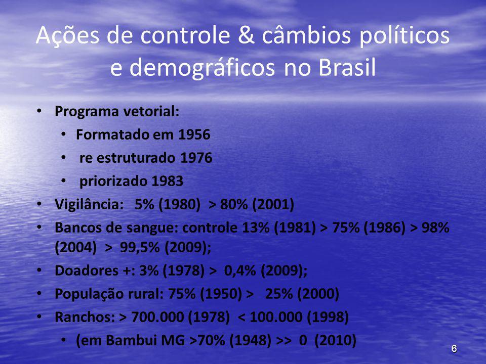 6 Ações de controle & câmbios políticos e demográficos no Brasil Programa vetorial: Formatado em 1956 re estruturado 1976 priorizado 1983 Vigilância: 5% (1980) > 80% (2001) Bancos de sangue: controle 13% (1981) > 75% (1986) > 98% (2004) > 99,5% (2009); Doadores +: 3% (1978) > 0,4% (2009); População rural: 75% (1950) > 25% (2000) Ranchos: > 700.000 (1978) < 100.000 (1998) (em Bambui MG >70% (1948) >> 0 (2010)