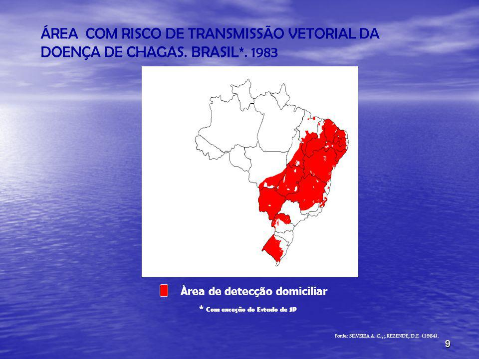 9 ÁREA COM RISCO DE TRANSMISSÃO VETORIAL DA DOENÇA DE CHAGAS. BRASIL*. 1983 * Com exceção do Estado de SP Fonte: SILVEIRA A. C., ; REZENDE, D.F. (1984