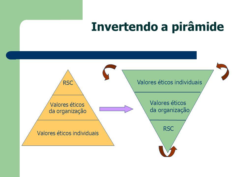 Valores éticos da organização RSC Valores éticos individuais Invertendo a pirâmide RSC Valores éticos da organização Valores éticos individuais