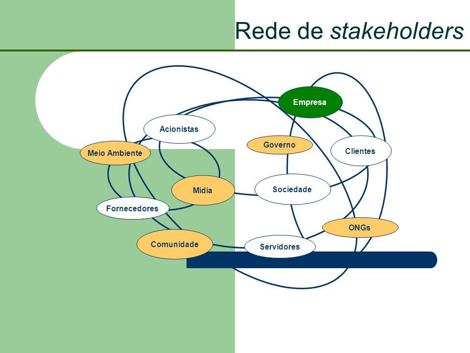 Rede de stakeholders Fornecedores Acionistas Servidores Clientes Governo Meio Ambiente Comunidade ONGs Empresa Sociedade Mídia