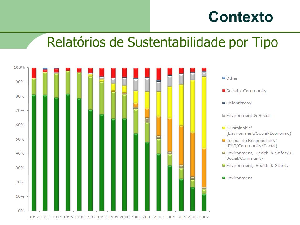 Contexto Relatórios de Sustentabilidade por Tipo