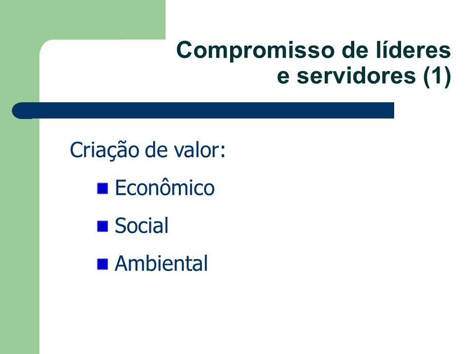 Compromisso de líderes e servidores (1) Criação de valor: Econômico Social Ambiental
