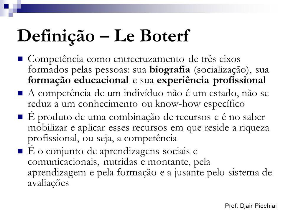 Prof. Djair Picchiai Definição – Le Boterf Competência como entrecruzamento de três eixos formados pelas pessoas: sua biografia (socialização), sua fo