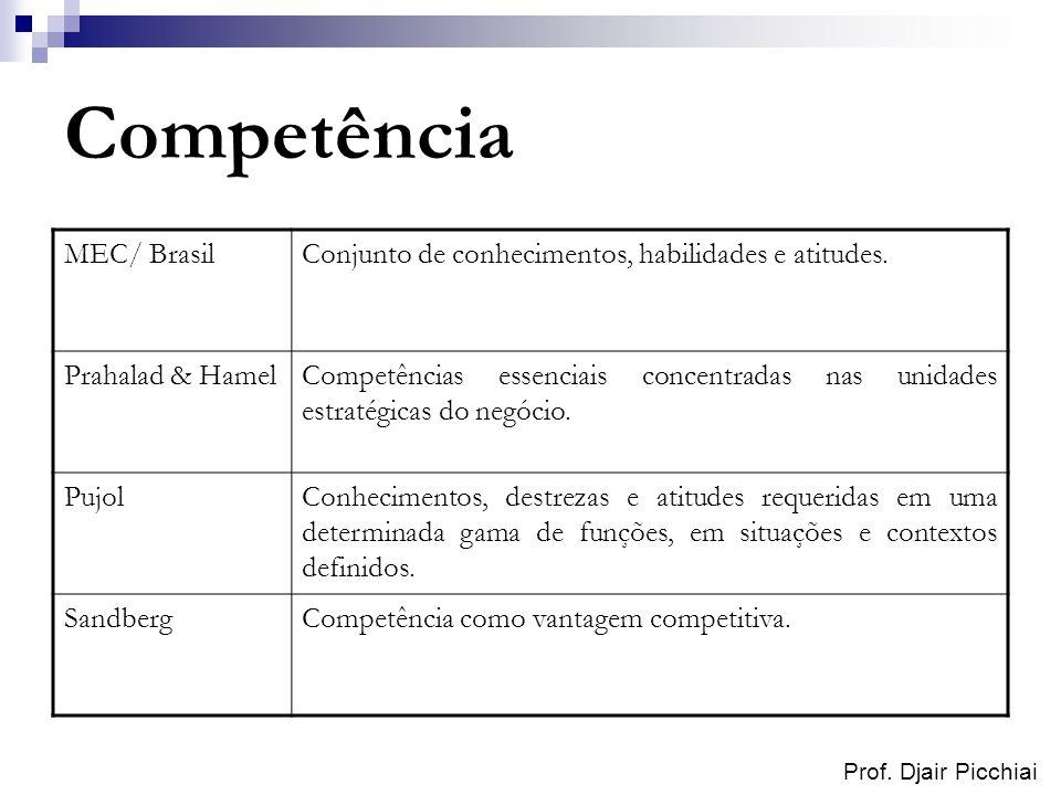 Prof. Djair Picchiai Competência MEC/ BrasilConjunto de conhecimentos, habilidades e atitudes. Prahalad & HamelCompetências essenciais concentradas na