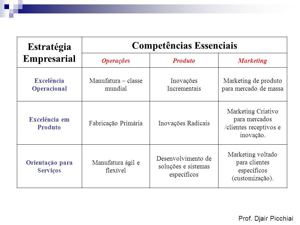 Prof. Djair Picchiai Estratégia Empresarial Competências Essenciais OperaçõesProdutoMarketing Excelência Operacional Manufatura – classe mundial Inova