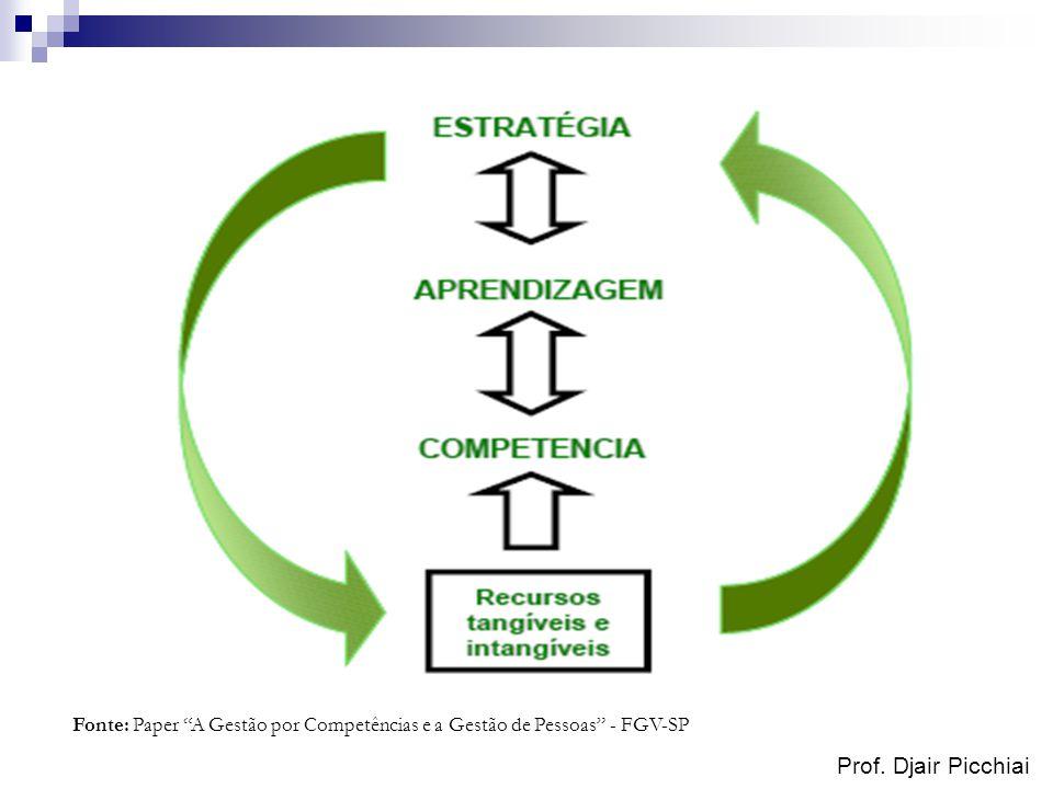 Prof. Djair Picchiai Fonte: Paper A Gestão por Competências e a Gestão de Pessoas - FGV-SP