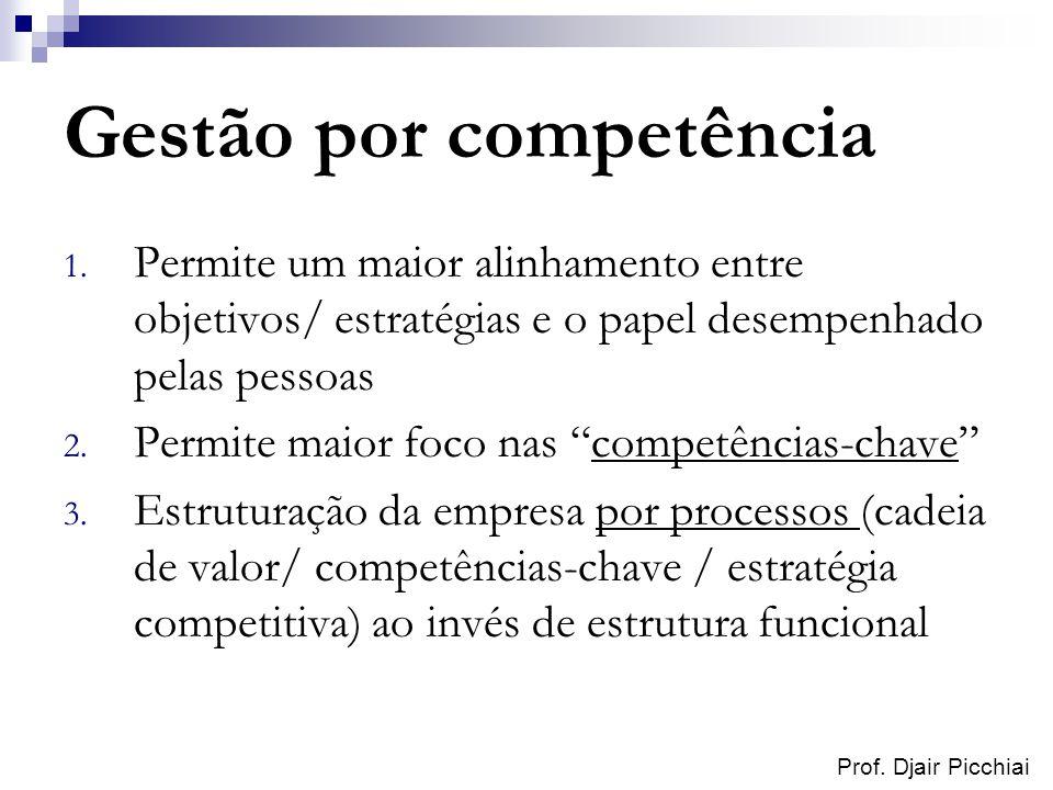 Prof. Djair Picchiai Gestão por competência 1. Permite um maior alinhamento entre objetivos/ estratégias e o papel desempenhado pelas pessoas 2. Permi