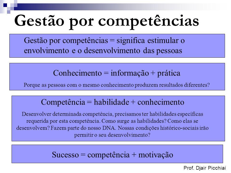 Prof. Djair Picchiai Gestão por competências Gestão por competências = significa estimular o envolvimento e o desenvolvimento das pessoas Conhecimento