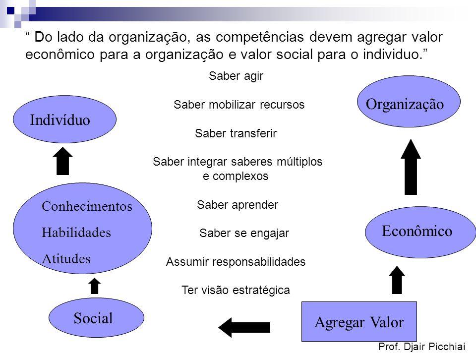 Prof. Djair Picchiai Indivíduo Conhecimentos Habilidades Atitudes Social Agregar Valor Econômico Organização Do lado da organização, as competências d