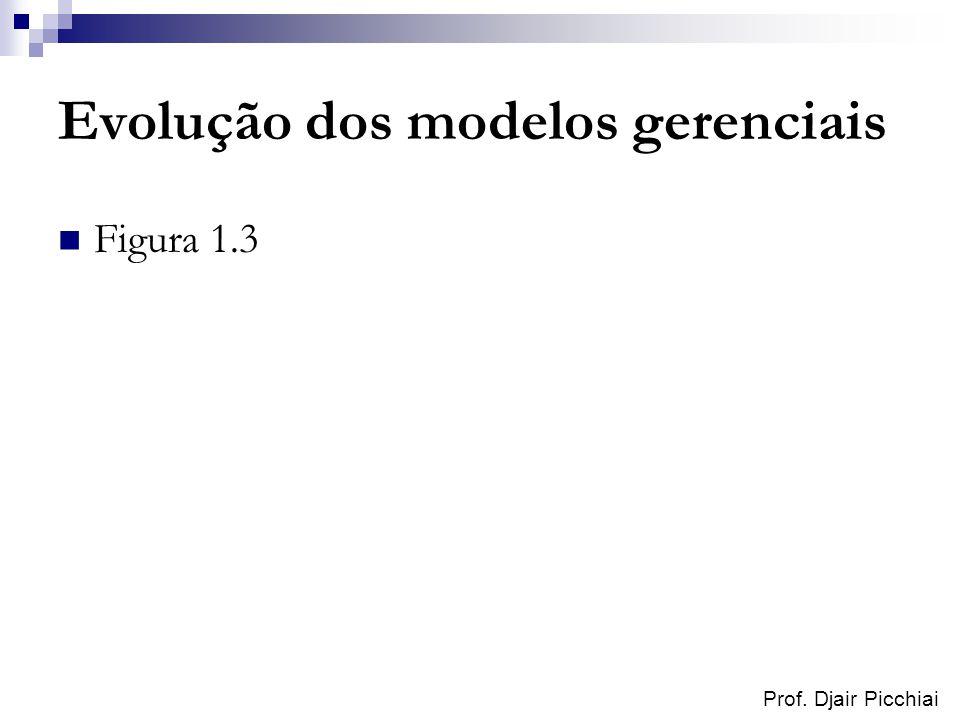 Prof. Djair Picchiai Evolução dos modelos gerenciais Figura 1.3