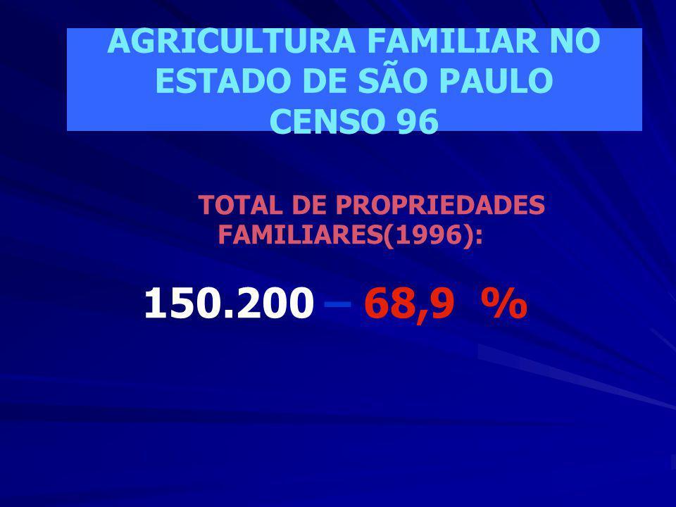 TOTAL DE PROPRIEDADES NO BRASIL: 4.859.864 TOTAL DE PROPRIEDADES FAMILIARES: 4.139.369 UPAs – 85,2 % AGRICULTURA FAMILIAR NO BRASIL
