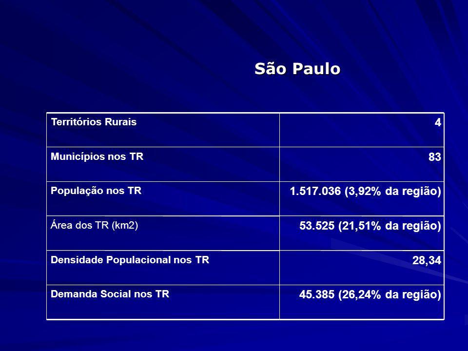 Brasil Territórios Rurais 118 Municípios nos TR 1.833 População nos TR 39.647.726 (22,46% do total) Área dos TR (km2) 3.100.106 (36,34% do total) Dens