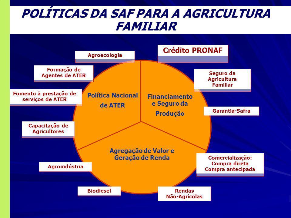 SECRETARIA NACIONAL DA AGRICULTURA FAMILIAR SAF