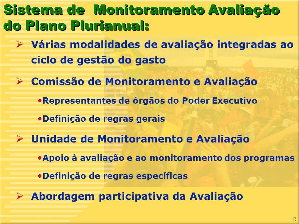 13 Sistema de Monitoramento Avaliação do Plano Plurianual: Várias modalidades de avaliação integradas ao ciclo de gestão do gasto Comissão de Monitora