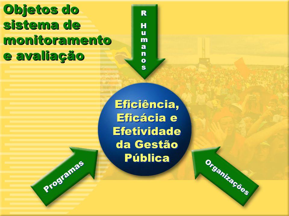 14 Eficiência, Eficácia e Efetividade da Gestão Pública Organizações Programas R HumanosR Humanos R HumanosR Humanos Objetos do sistema de monitoramen