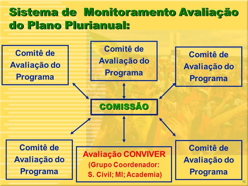 15 Sistema de Monitoramento Avaliação do Plano Plurianual: COMISSÃO Comitê de Avaliação do Programa Avaliação CONVIVER (Grupo Coordenador: S. Civil; M