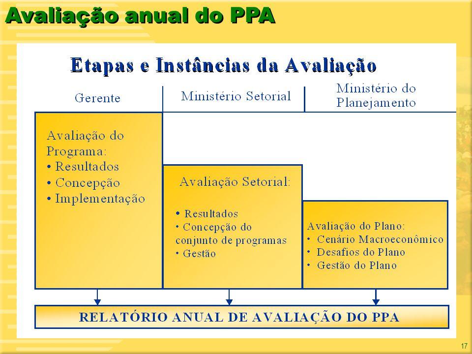 17 Avaliação anual do PPA