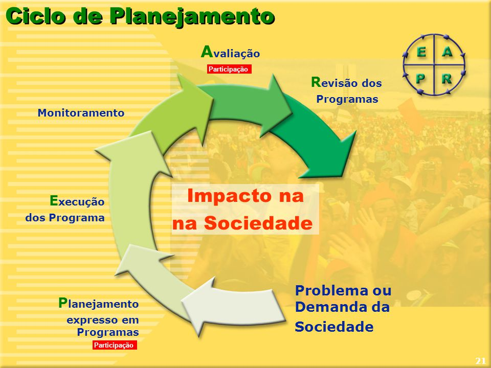 21 Ciclo de Planejamento Impacto na na Sociedade R evisão dos Programas Monitoramento E xecução dos Programa P lanejamento expresso em Programas Probl