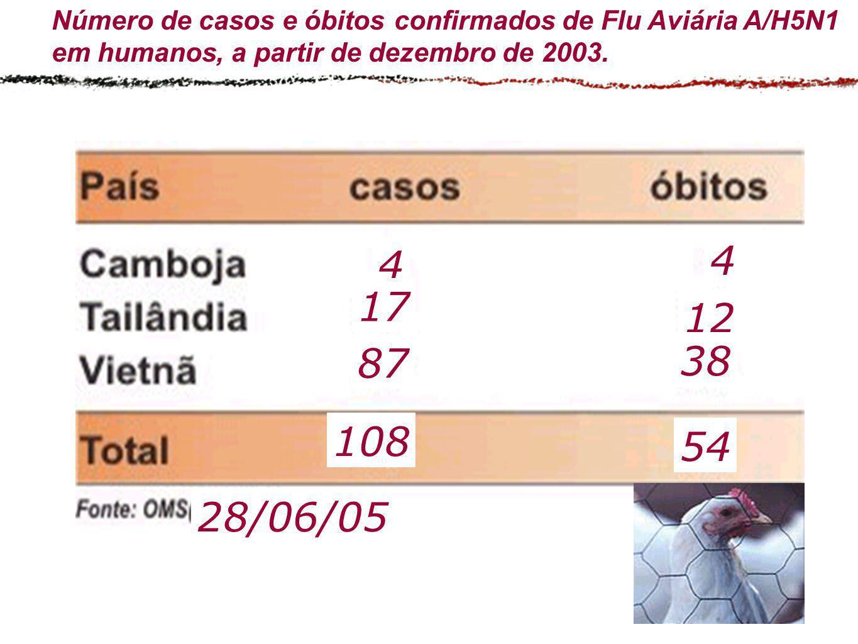 Número de casos e óbitos confirmados de Flu Aviária A/H5N1 em humanos, a partir de dezembro de 2003. 4 87 17 108 4 12 38 54 28/06/05